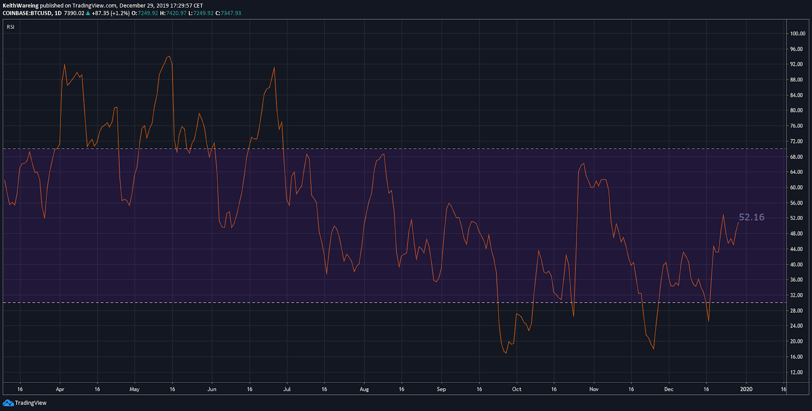 BTC USD RSI DAILY chart. Source: TradingView