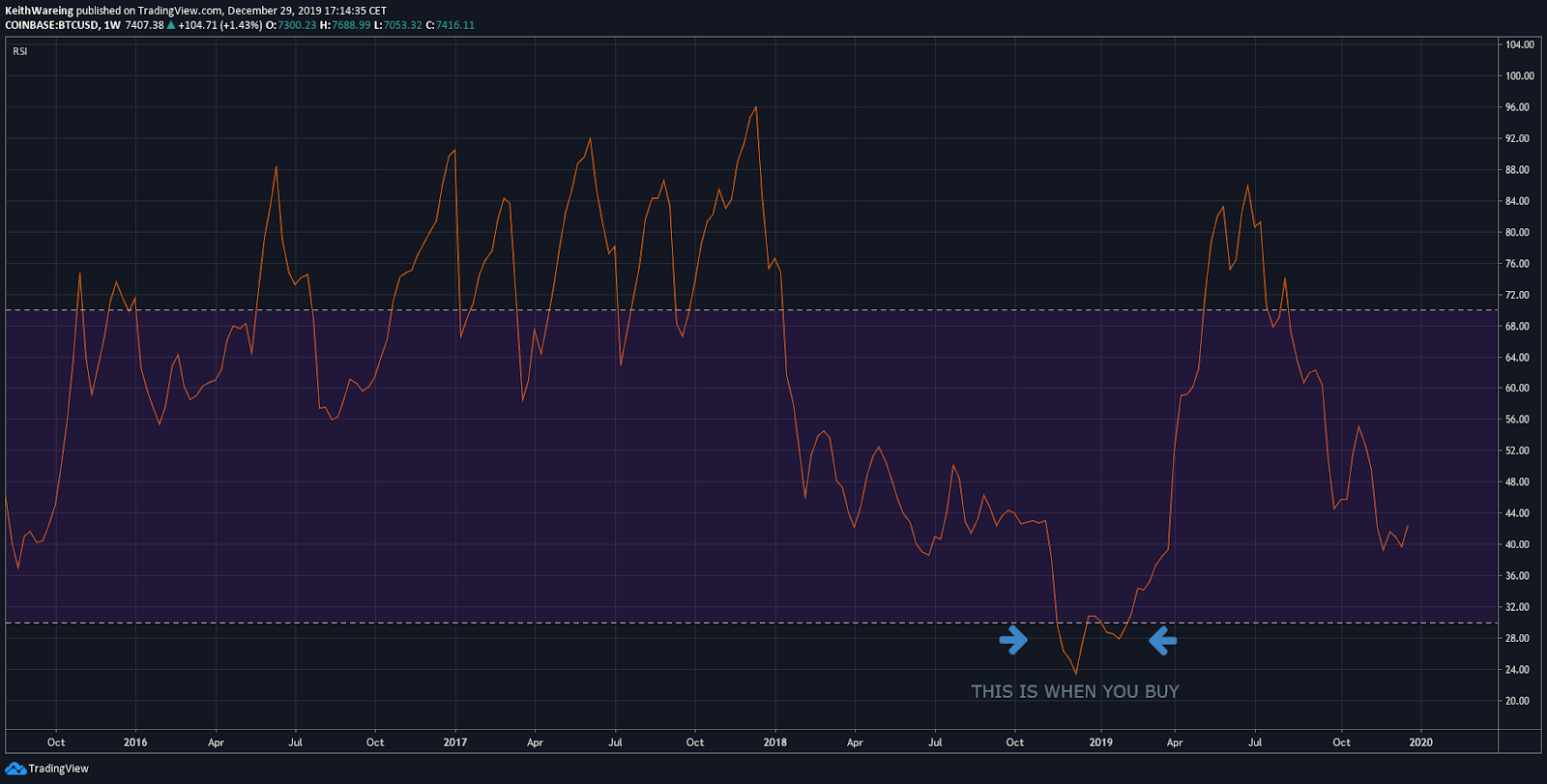 BTC USD RSI weekly chart. Source: TradingView