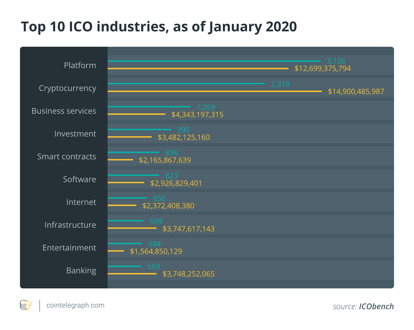 Top 10 ICO industries, as of January 2020