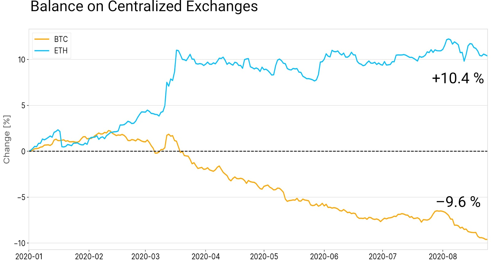 Balance of Bitcoin and Ether on exchanges. Source: Glassnode