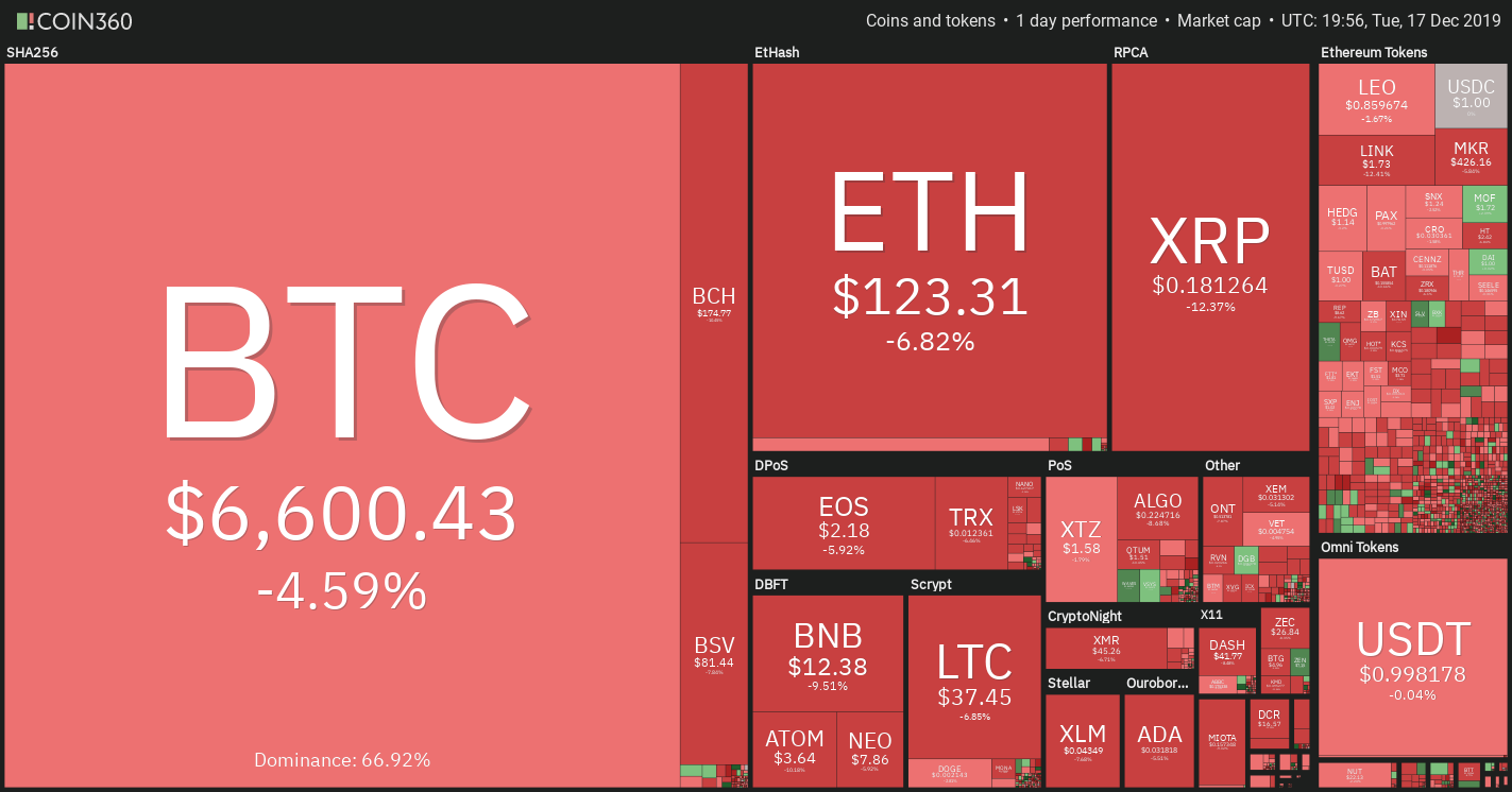 Cryptocurrency market daily overview. Source: Coin360